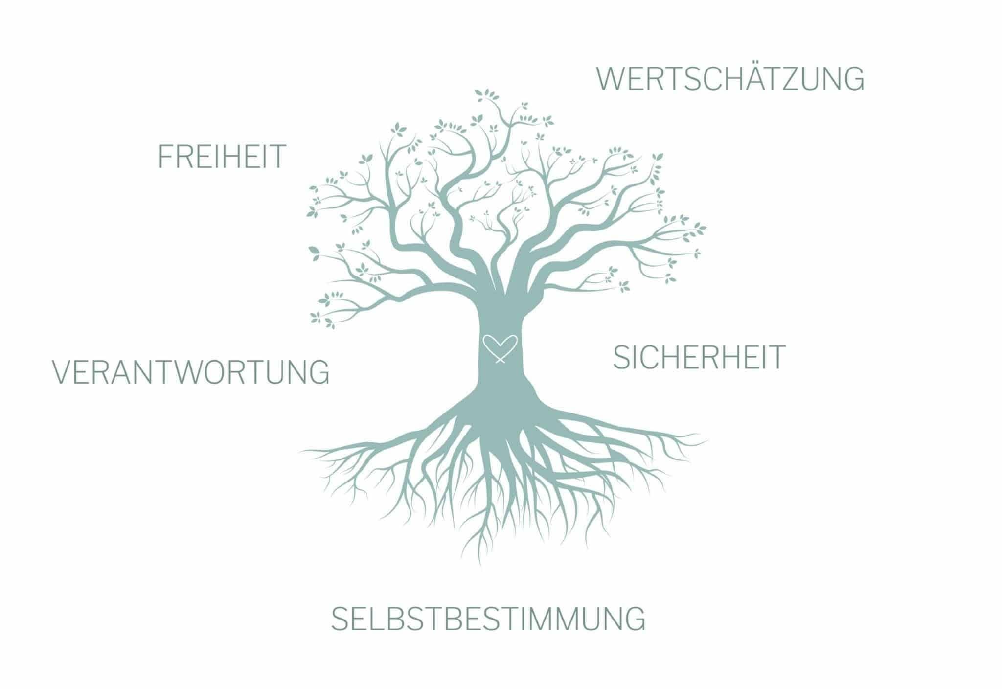 Illustration: Tree of values